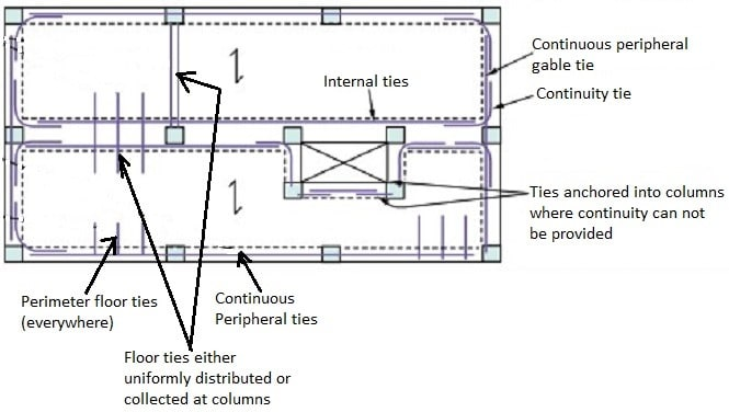Types of Ties Used in Building Construction
