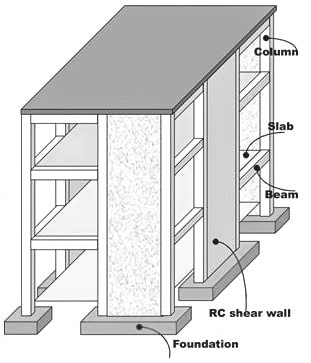 Buildings with shear wall systems