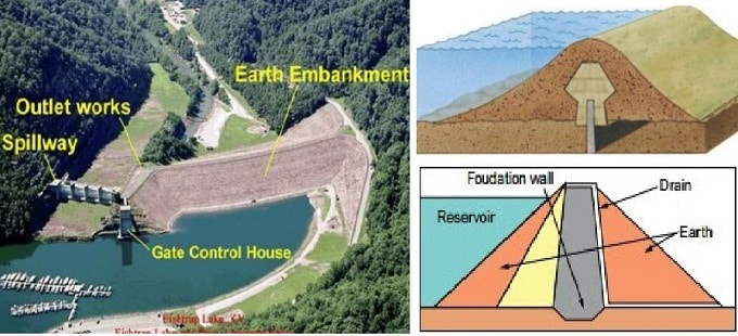 Design and Construction of Embankment Dams