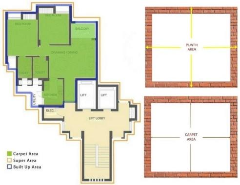 Measurement Of Plinth Area And Carpet Area Of A Building The Constructor