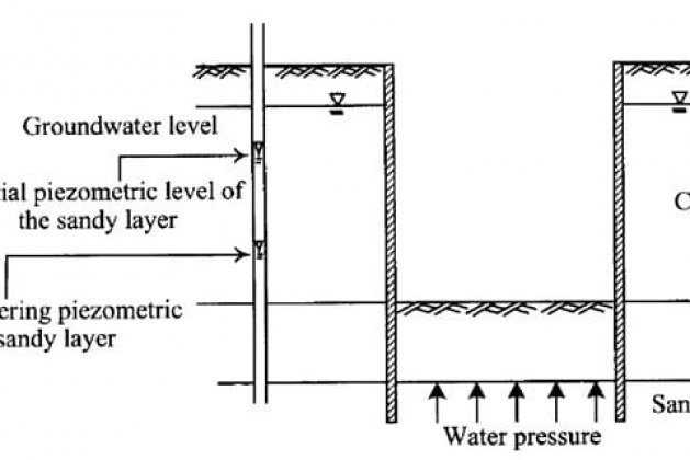 What are the Purpose of Dewatering Foundation Excavations?
