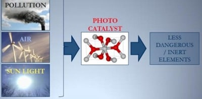 Photocatalytic materials reduce pollution
