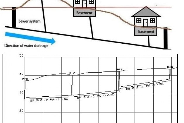 Methods of Setting Line and Grade in Construction of Sewer Sanitary System