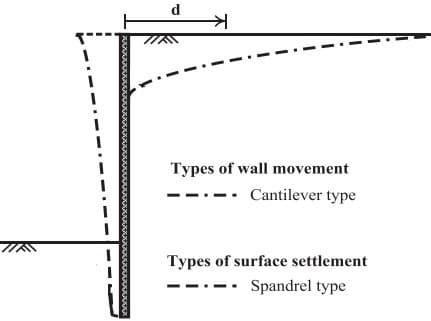 Spandrel shape ground surface settlement