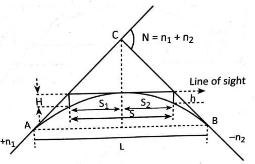 Summit Curve