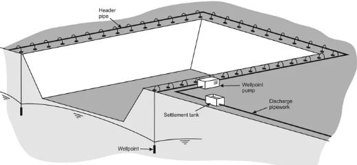 Well Point Dewatering System