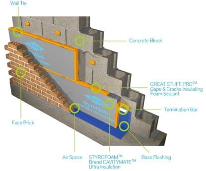 Watertight below grade masonry