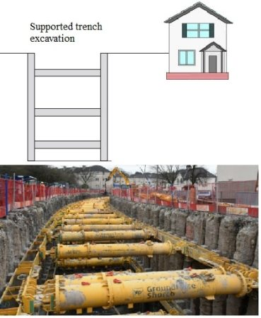 Support trench excavation to prevent soil movement
