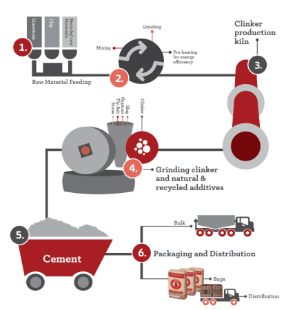 Flow chart of Manufacture of OPC cement.