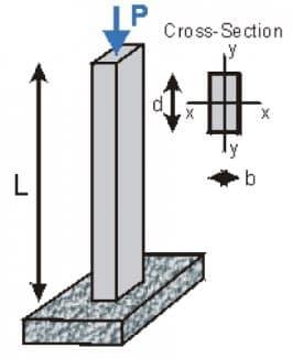 Axially loaded column