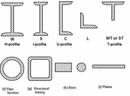 Steel beam cross sectional shapes
