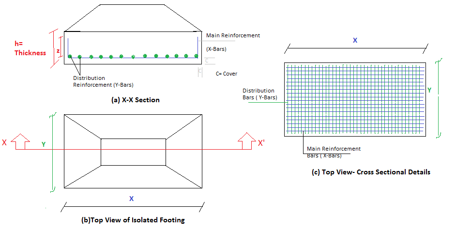 Plan and Cross-Sectional View of an Isolated Footing