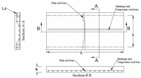 Types and arrangement of steel bars in one way slab