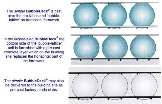 Bubble Deck Slab Types