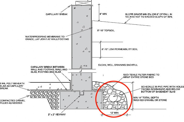 Foundation Drain – Components, Working and Design
