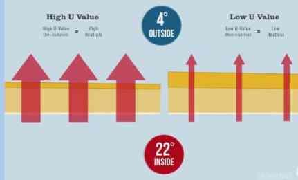 Understanding U value