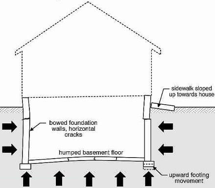 Effect of Frost Heave on Buildings