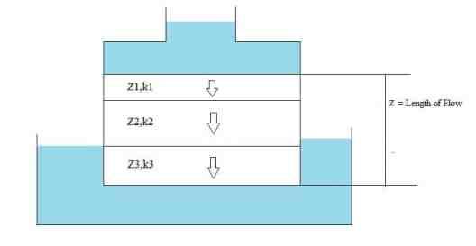Flow Perpendicular to Bedding Planes