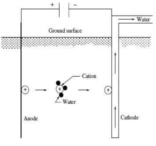 Electro Osmetic Flow