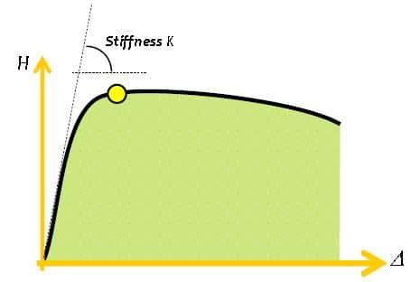 Lateral Stiffness