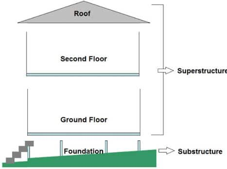 Superstructure and Substructure in a Building