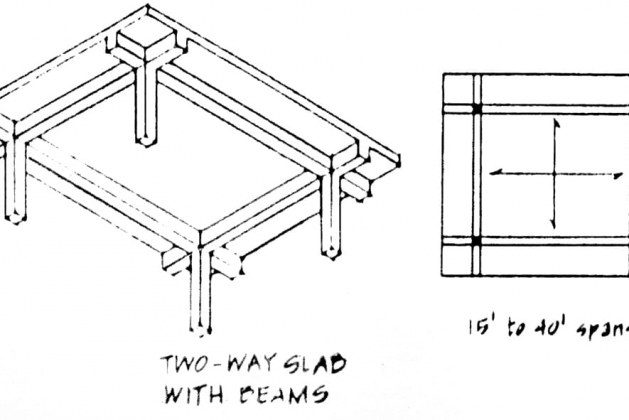 Design of Two-way Slab by Coefficient Method