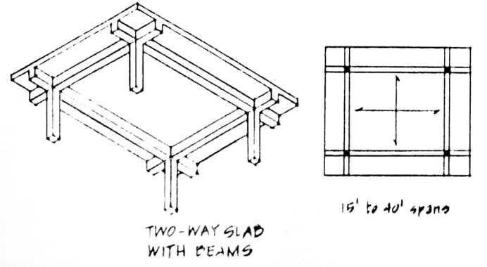Two way slab design using coefficient method