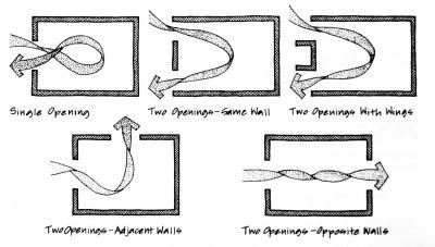 Types of arrangement for effective cross ventilation