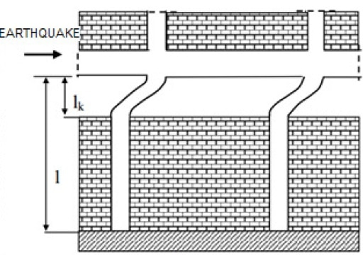 Formation of Short Column in a Building due to Non-load Bearing Wall