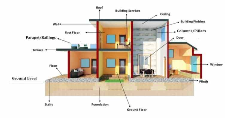 Basic Components of a Building