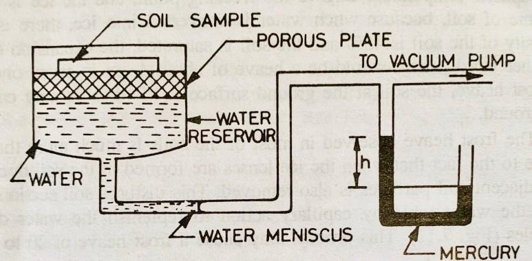 Suction Plate Method
