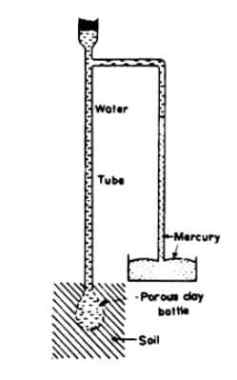 . Tensiometer; Image Courtesy: Soil Management India