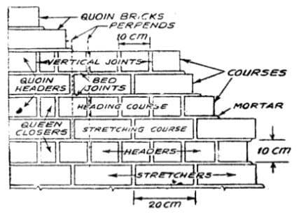 Brick Masonry Terminologies