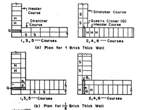 English Bond for One and One and a Half brick Wall Thickness