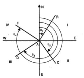 The Whole Bearing System ( WCB)