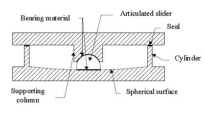 Curved Friction Pendulum Sliding Bearing