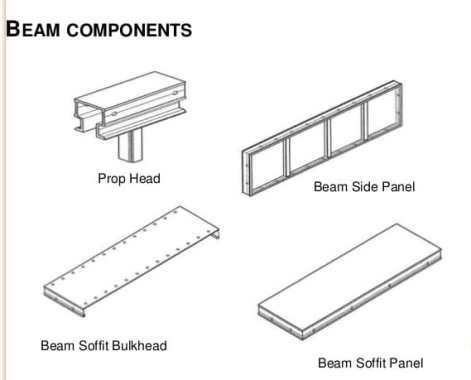 Beam Components of Mivan Formwork