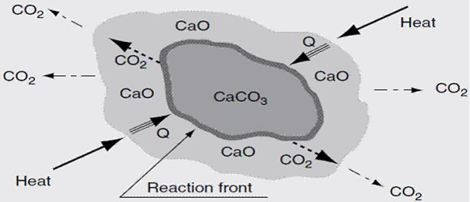 Calcination reaction