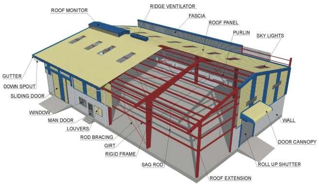 Components of Pre Engineered Steel Building