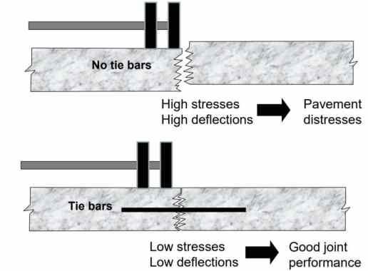 Influence of Tie Bars on Pavement Behavior