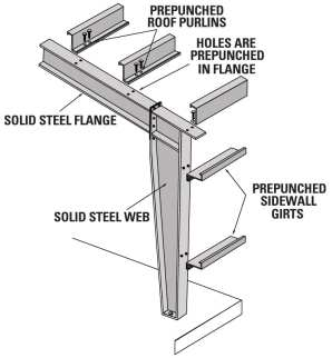 Rafter and Column in Pre Engineered Steel Building