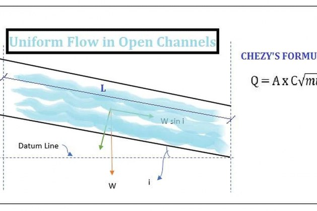 What is Chezy's Formula for Open Channels? How to determine Chezy's Constant?