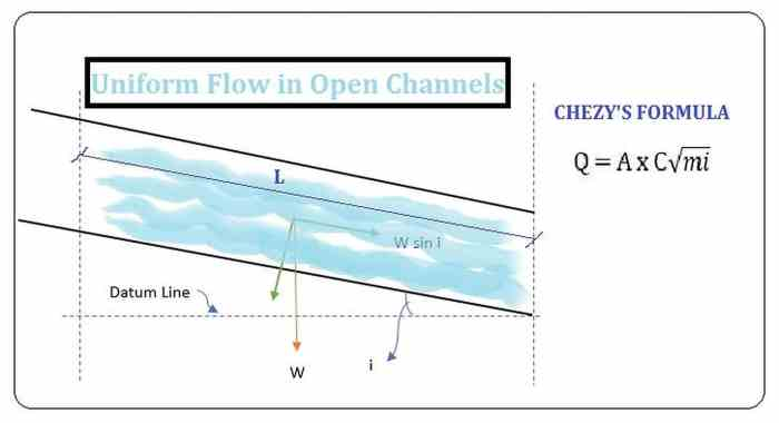 CHEZY'S FORMULA FOR OPEN CHANNELS.v1