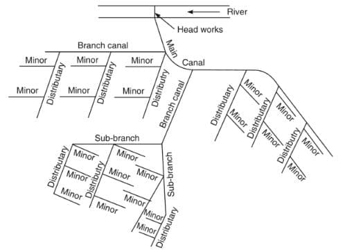 The layout of the Canal System