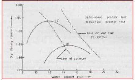 Compaction Curve for Standard Proctor Test and Modified Proctor Test
