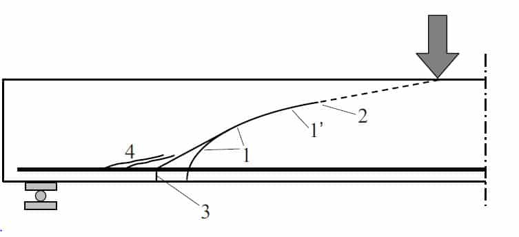 Diagonal Tension Crack Development