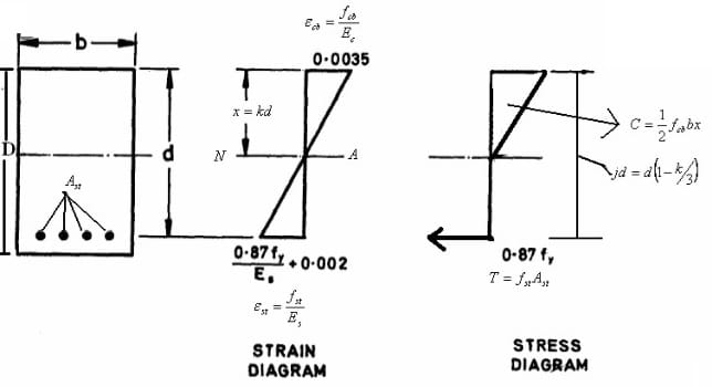Stress and Strain Diagram Based on Working Stress Method
