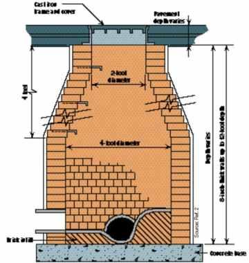 Bricks Used to Construct Manhole