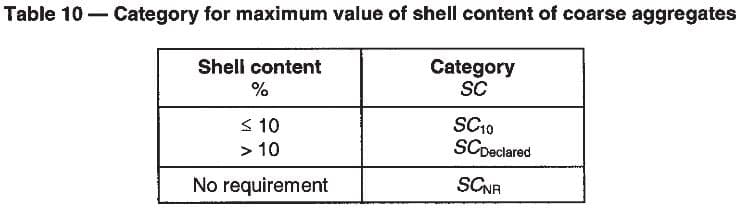 Category for maximum value of shell content of coarse aggregate.