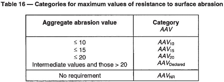 When required the resistance to surface abrasion (aggregate abrasion value - AAV), shall be determined in accordance with EN 1097-8:1999, annex A.  The resistance to surface abrasion shall be declared in accordance with the relevant category specified in Table 16.  Table 16  Categories for maximum values of resistance to surface abrasion